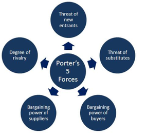 porters five forces for accenture What are 'porter's 5 forces' porter's five forces is a model that identifies and analyzes five competitive forces that shape every industry, and helps determine an industry's weaknesses and strengths frequently used to identify an industry's structure to determine corporate strategy, porter's model.